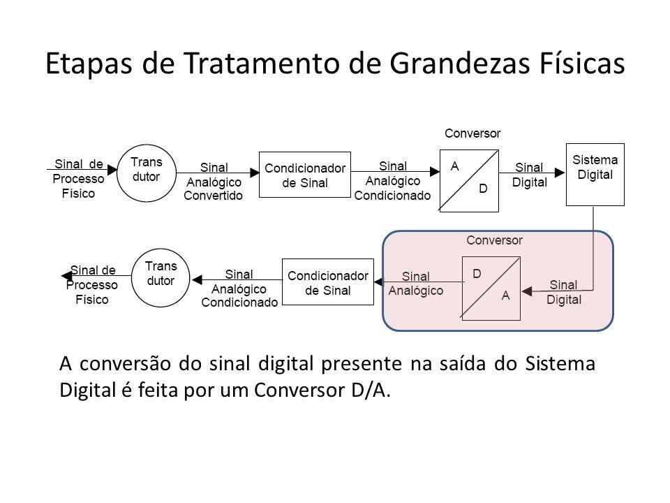 Etapas de Tratamento de Grandezas Físicas A conversão do sinal digital presente na saída do Sistema Digital é feita por um Conversor D/A.