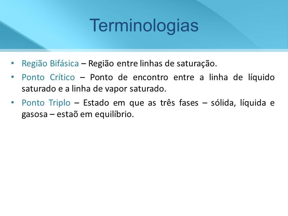 Terminologias Região Bifásica – Região entre linhas de saturação.