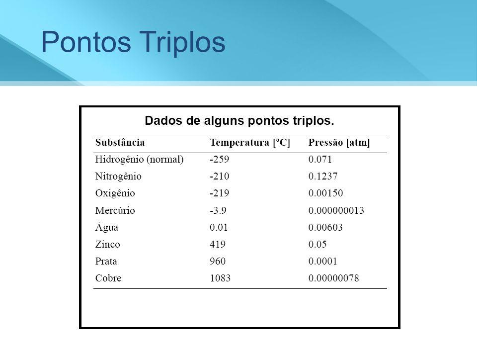Pontos Triplos