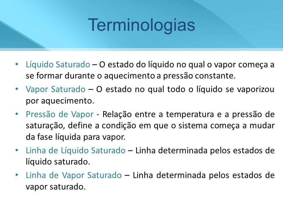 Terminologias Regiões de Saturação - Nestas regiões há um mistura de duas fases.