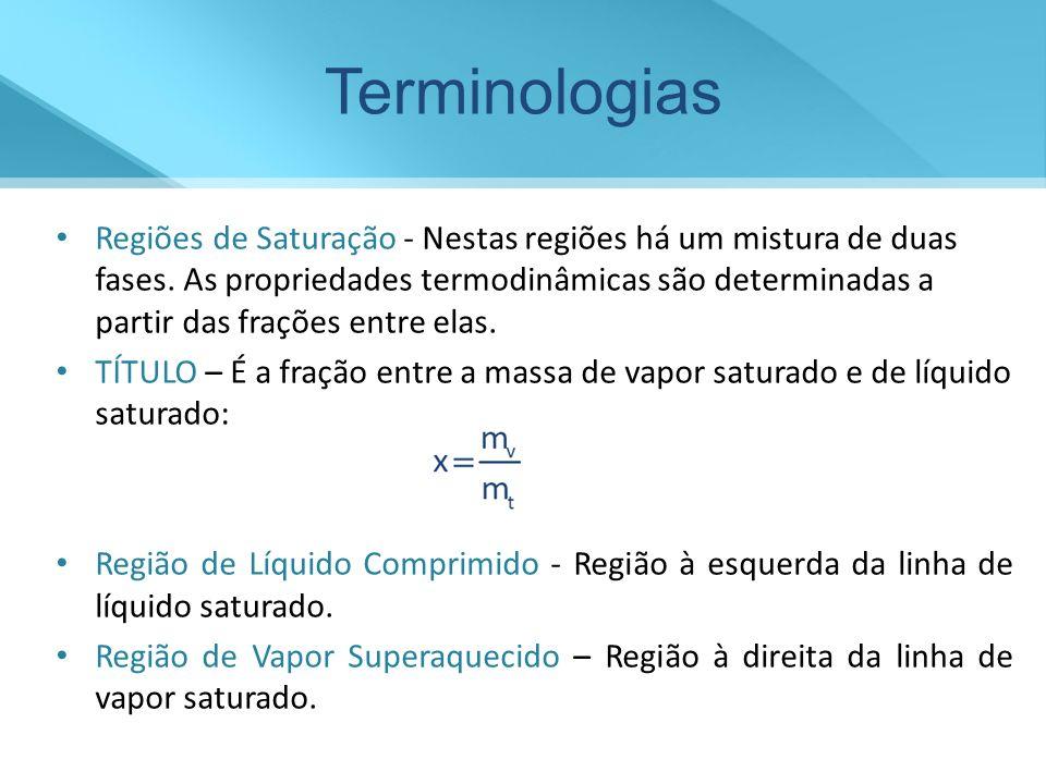 Terminologias Regiões de Saturação - Nestas regiões há um mistura de duas fases. As propriedades termodinâmicas são determinadas a partir das frações