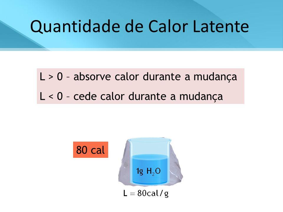 Quantidade de Calor Latente L > 0 – absorve calor durante a mudança L < 0 – cede calor durante a mudança 1g 80 cal