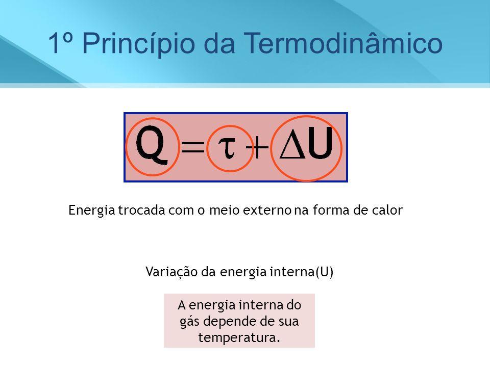 Energia trocada com o meio externo na forma de calor Variação da energia interna(U) A energia interna do gás depende de sua temperatura. 1º Princípio