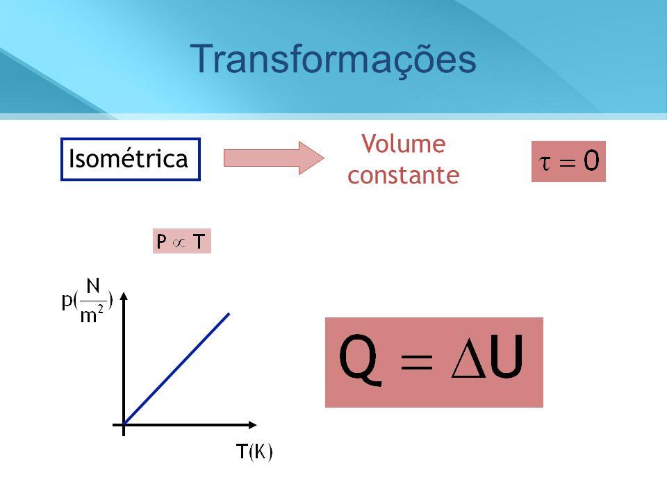 Isométrica Volume constante Transformações