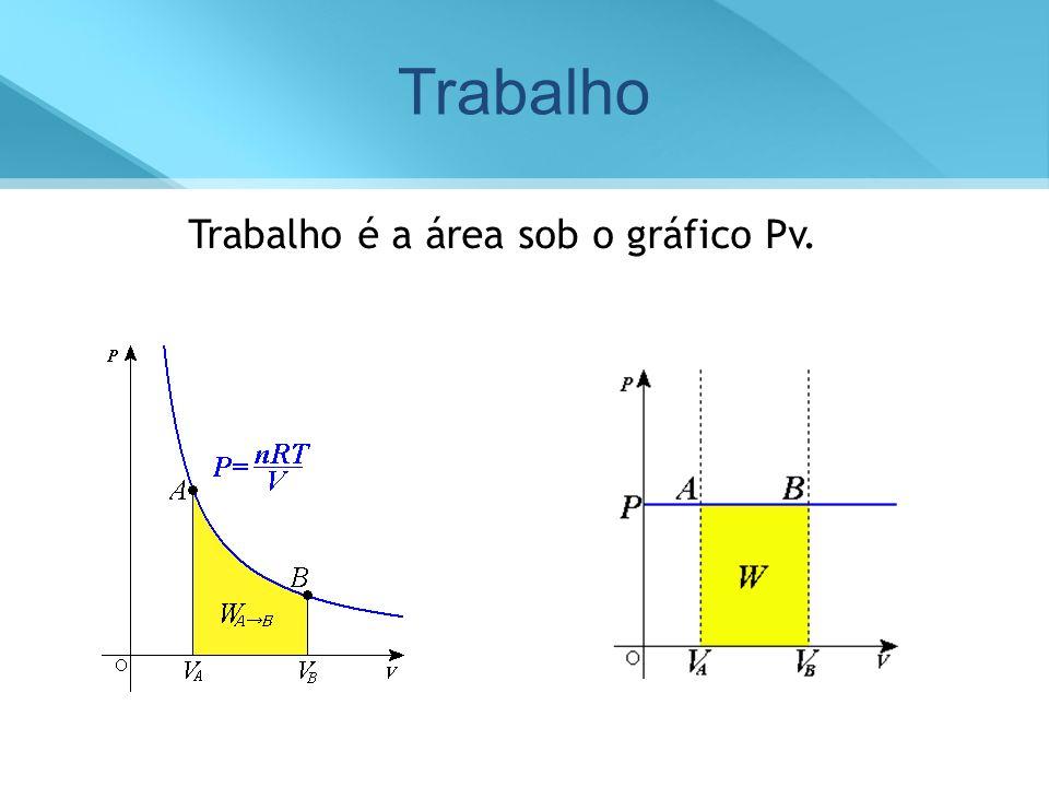 1º Princípio da Termodinâmico Energia trocada na forma de trabalho EXPANSÃO COMPRESSÃO