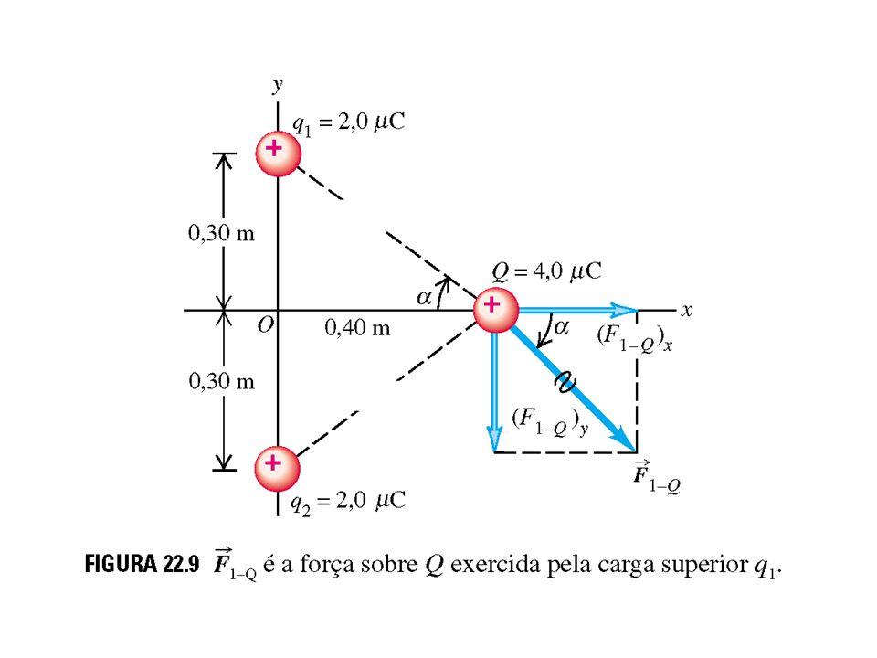 Campo Elétrico Imagine qual seria a força exercida pela carga geradora do campo elétrico (o campo elétrico é sempre gerado por uma carga ou conjunto de cargas) em uma carga localizada em dado ponto do espaço.