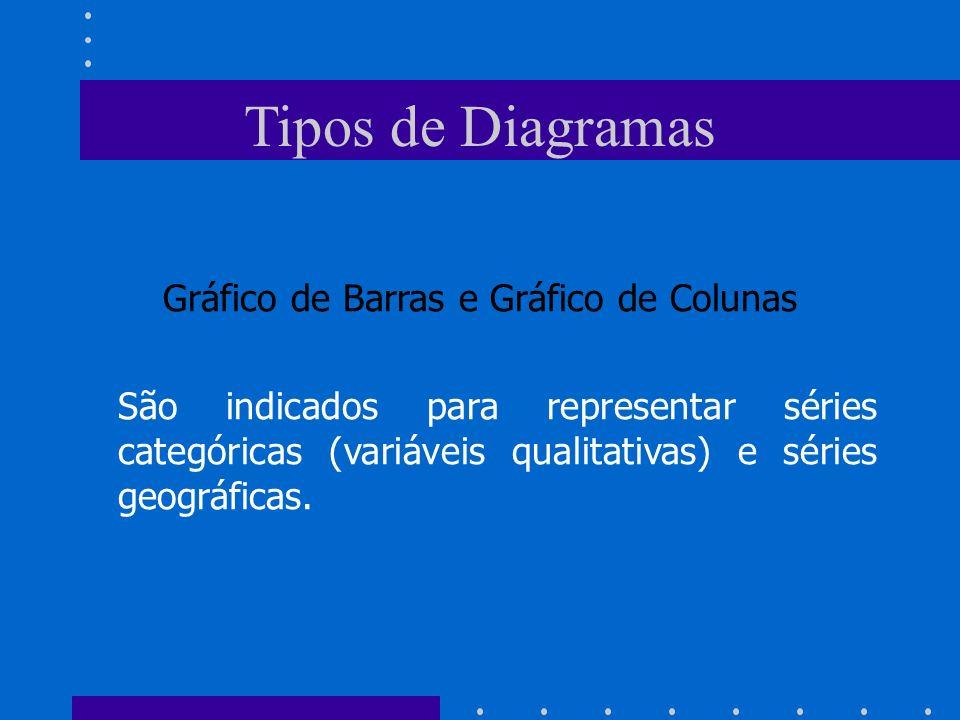 Tipos de Diagramas Gráfico de Barras e Gráfico de Colunas São indicados para representar séries categóricas (variáveis qualitativas) e séries geográfi