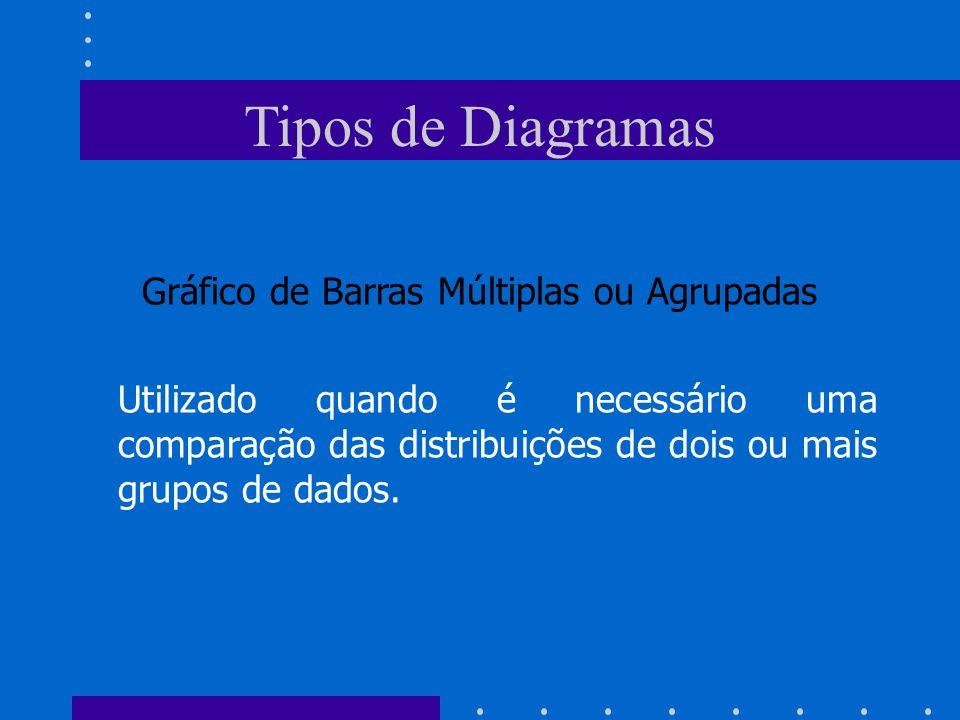 Tipos de Diagramas Gráfico de Barras Múltiplas ou Agrupadas Utilizado quando é necessário uma comparação das distribuições de dois ou mais grupos de d