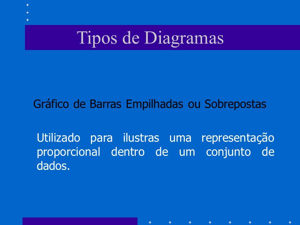 Tipos de Diagramas Gráfico de Barras Empilhadas ou Sobrepostas Utilizado para ilustras uma representação proporcional dentro de um conjunto de dados.