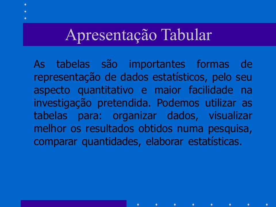 Apresentação Tabular As tabelas são importantes formas de representação de dados estatísticos, pelo seu aspecto quantitativo e maior facilidade na inv