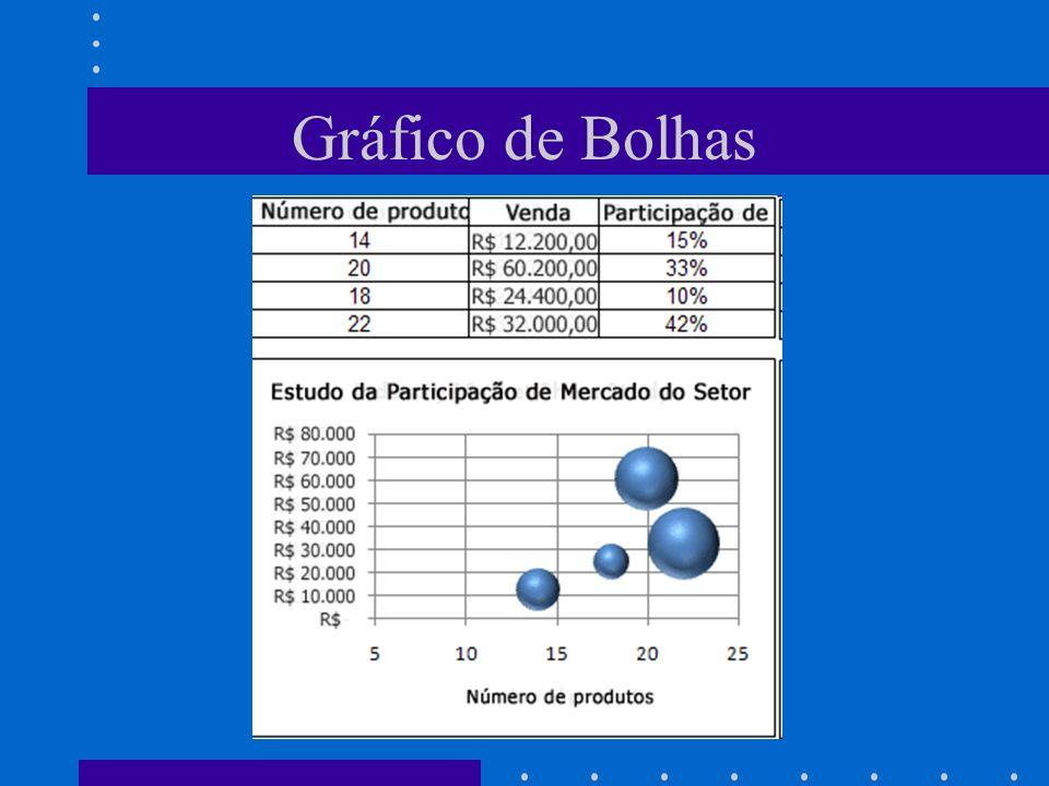 Gráfico de Bolhas