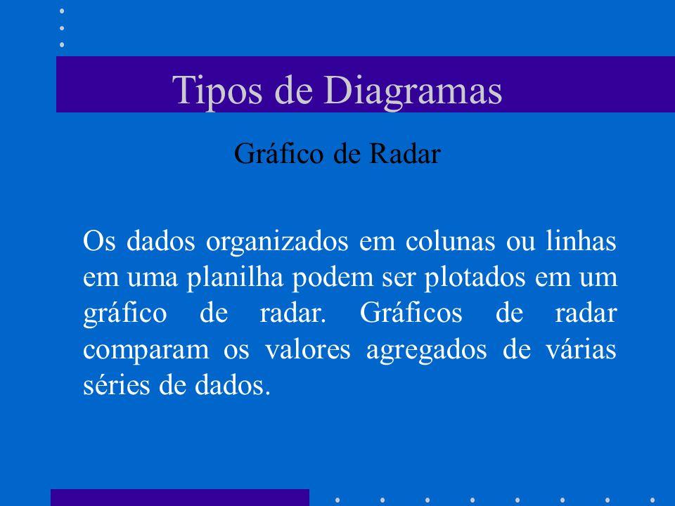 Tipos de Diagramas Gráfico de Radar Os dados organizados em colunas ou linhas em uma planilha podem ser plotados em um gráfico de radar. Gráficos de r