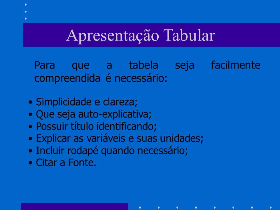 Apresentação Tabular Para que a tabela seja facilmente compreendida é necessário: Simplicidade e clareza; Que seja auto-explicativa; Possuir título id