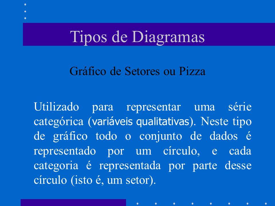 Tipos de Diagramas Gráfico de Setores ou Pizza Utilizado para representar uma série categórica ( variáveis qualitativas ). Neste tipo de gráfico todo