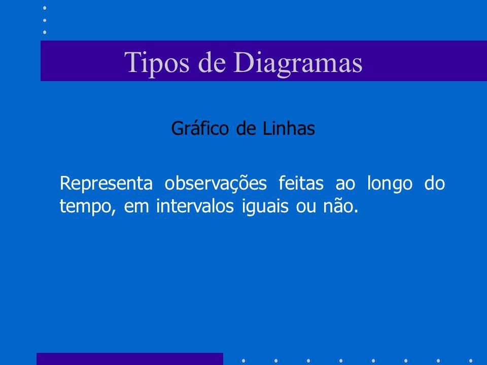 Tipos de Diagramas Gráfico de Linhas Representa observações feitas ao longo do tempo, em intervalos iguais ou não.