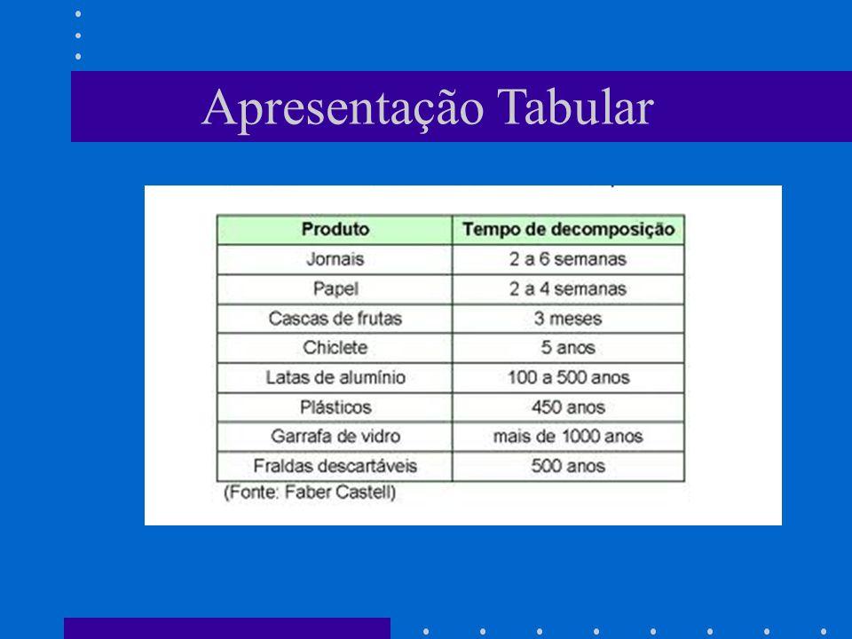 Tipos de Diagramas Gráfico de Barras Múltiplas ou Agrupadas Utilizado quando é necessário uma comparação das distribuições de dois ou mais grupos de dados.