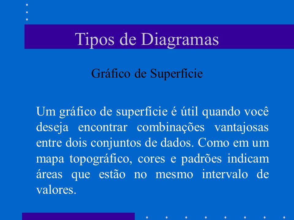 Tipos de Diagramas Gráfico de Superfície Um gráfico de superfície é útil quando você deseja encontrar combinações vantajosas entre dois conjuntos de d