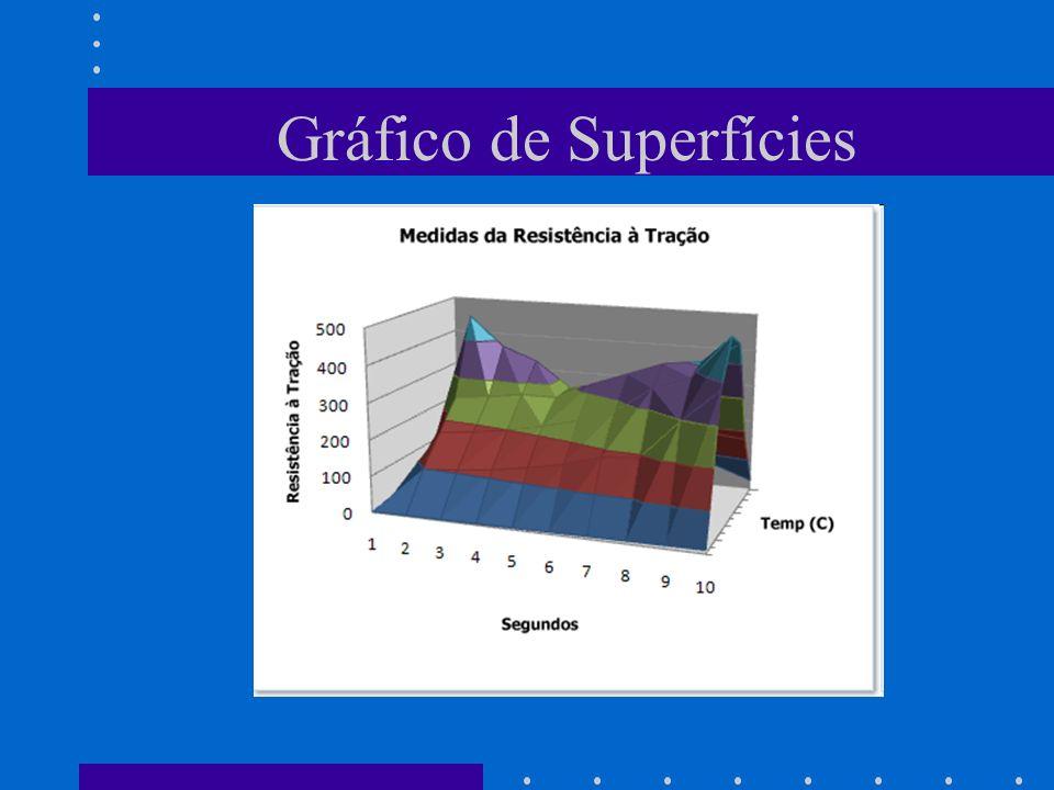 Gráfico de Superfícies