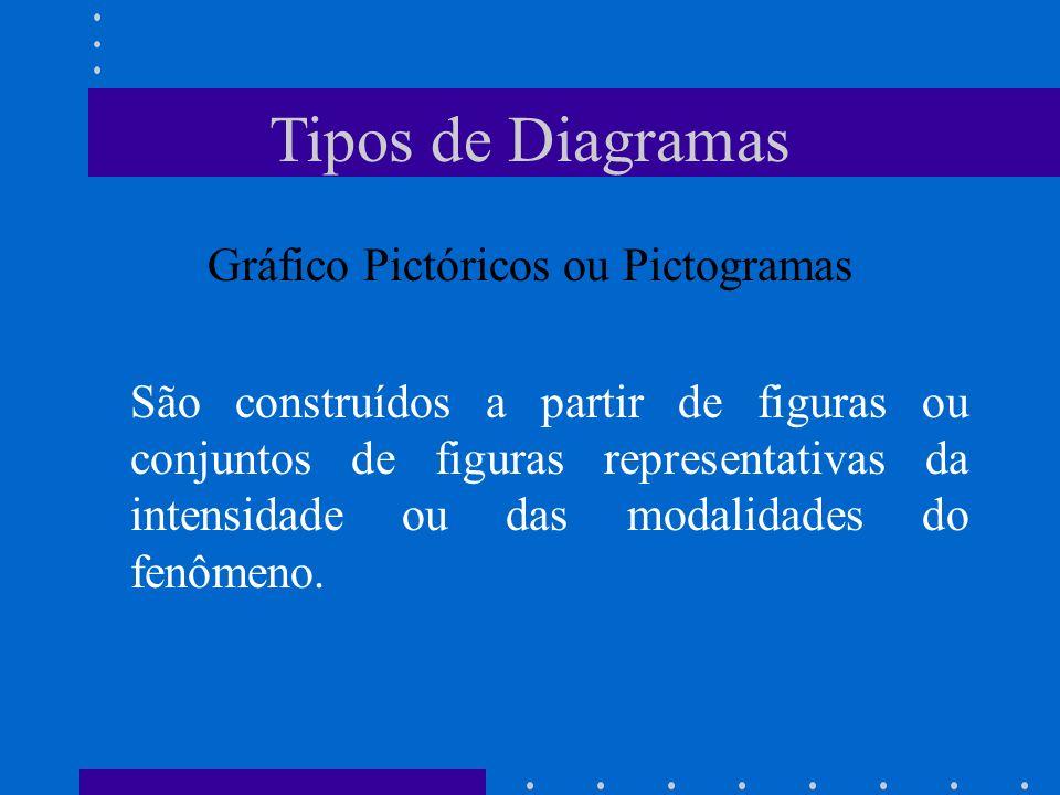 Tipos de Diagramas Gráfico Pictóricos ou Pictogramas São construídos a partir de figuras ou conjuntos de figuras representativas da intensidade ou das