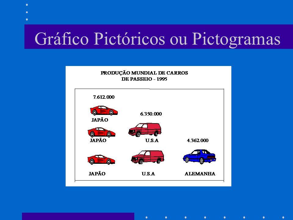 Gráfico Pictóricos ou Pictogramas