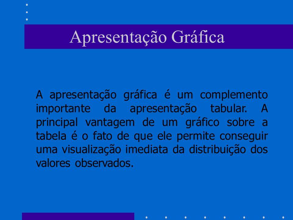 Apresentação Gráfica A apresentação gráfica é um complemento importante da apresentação tabular. A principal vantagem de um gráfico sobre a tabela é o