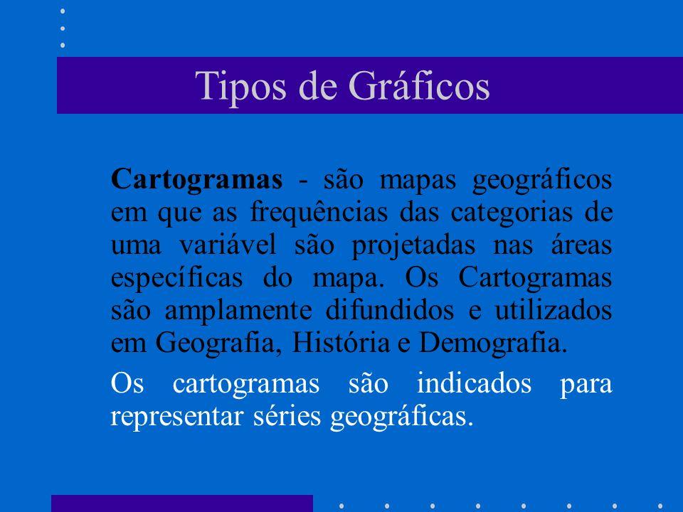 Tipos de Gráficos Cartogramas - são mapas geográficos em que as frequências das categorias de uma variável são projetadas nas áreas específicas do map