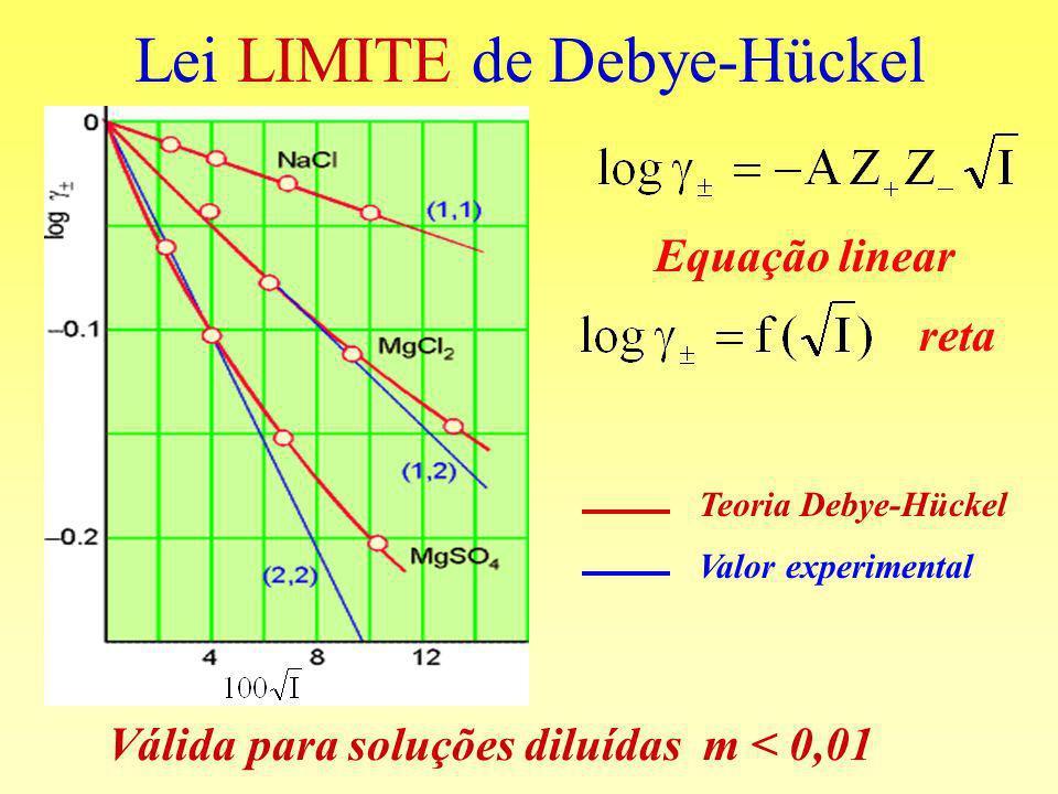 Lei LIMITE de Debye-Hückel Válida para soluções diluídas m < 0,01 Teoria Debye-Hückel Valor experimental Equação linear reta