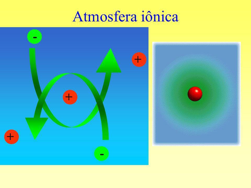 Atmosfera iônica + - - + +