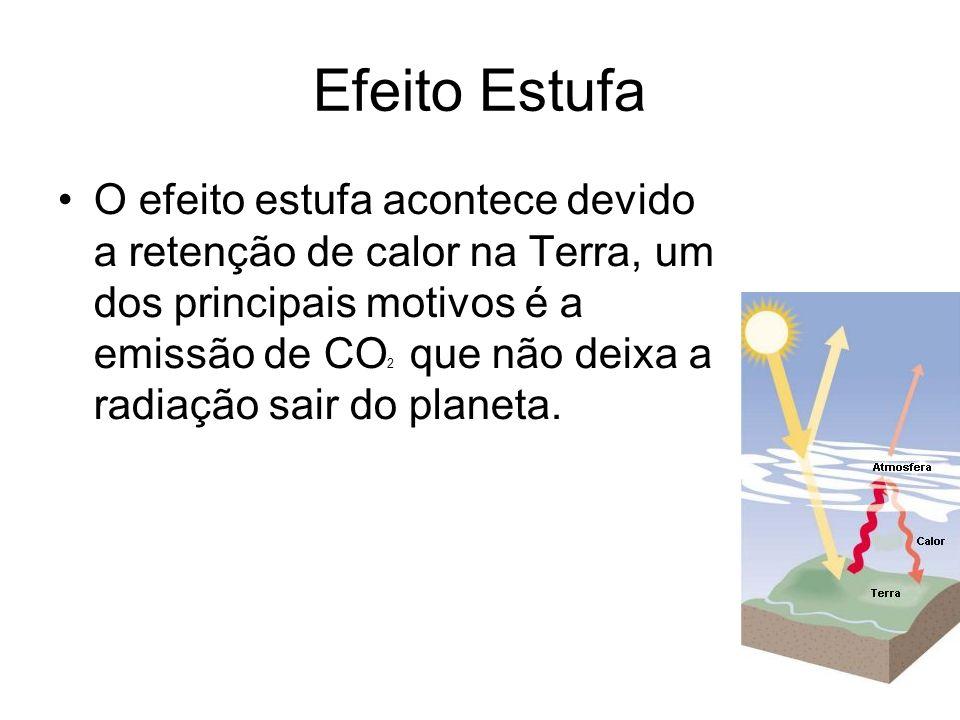 Efeito Estufa O efeito estufa acontece devido a retenção de calor na Terra, um dos principais motivos é a emissão de CO 2 que não deixa a radiação sai