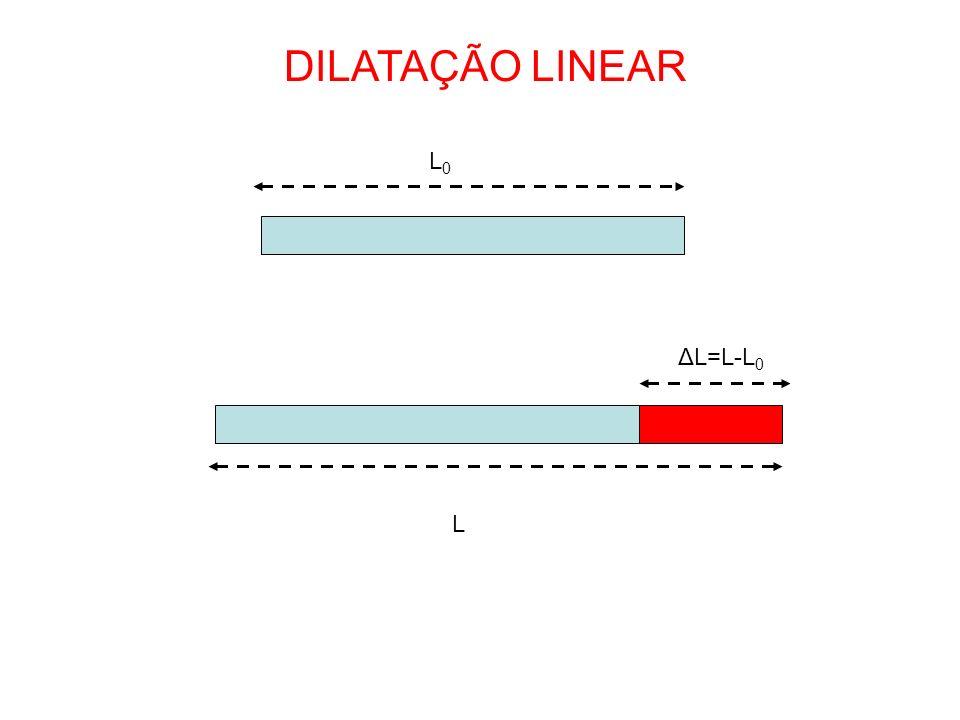 DILATAÇÃO LINEAR L0L0 L ΔL=L-L 0