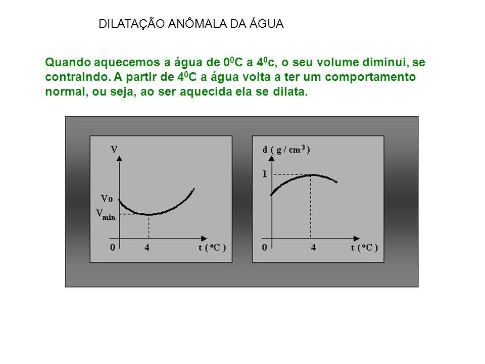 DILATAÇÃO ANÔMALA DA ÁGUA Quando aquecemos a água de 0 0 C a 4 0 c, o seu volume diminui, se contraindo. A partir de 4 0 C a água volta a ter um compo