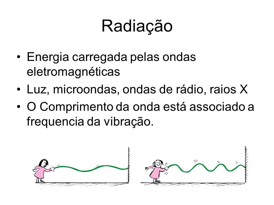 Radiação Energia carregada pelas ondas eletromagnéticas Luz, microondas, ondas de rádio, raios X O Comprimento da onda está associado a frequencia da