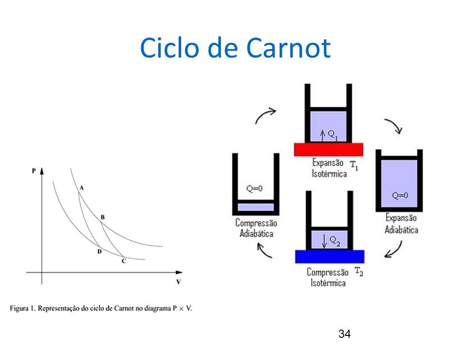 34 Ciclo de Carnot