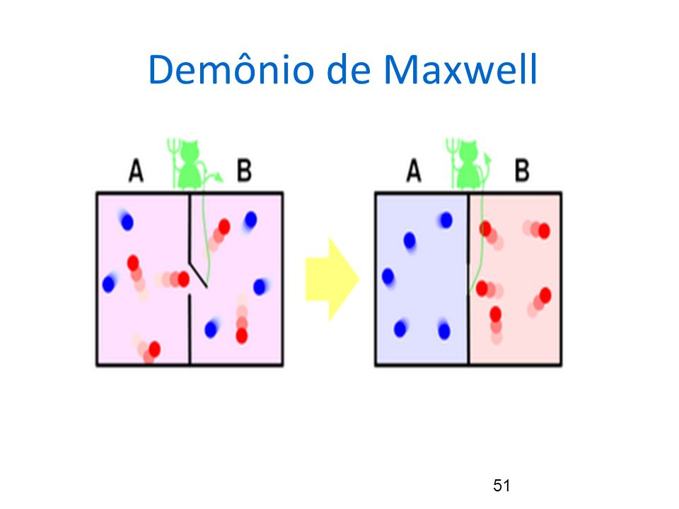 51 Demônio de Maxwell