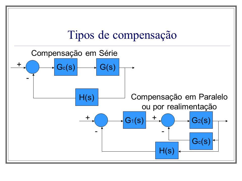 Tipos de Compensação Vantagem da compensação em série: em geral, é mais simples de se implementar desvantagens da compensação em série: A compensação em série normalmente requer amplificadores adicionais para aumentar o ganho e/ou produzir isolamento; Número mais elevado de componentes de compensação.