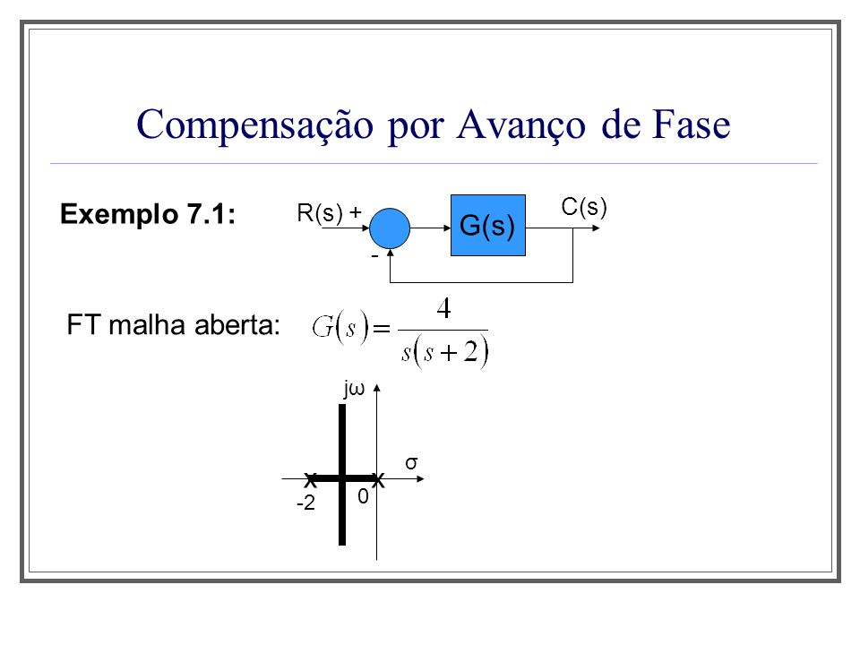 Compensação por Avanço de Fase Exemplo 7.1: G(s) R(s) + - C(s) FT malha fechada: jωjω x σ x -2 0 Características atuais Características desejadas Coef.