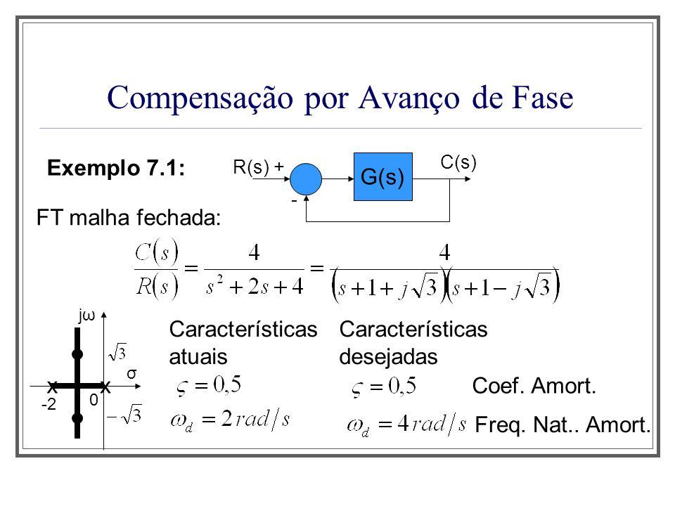 Compensação por Avanço de Fase Exemplo 7.1: G(s) R(s) + - C(s) FT malha fechada de segunda ordem: Nova localização dos pólos de MF jωjω x σ x -2 0