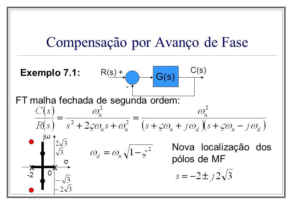 Compensação por Avanço de Fase Exemplo 7.1: R(s) + G(s) - C(s) G c (s) com onde Nova FT de malha aberta: Projeto: encontrar valores adequados para T e α.
