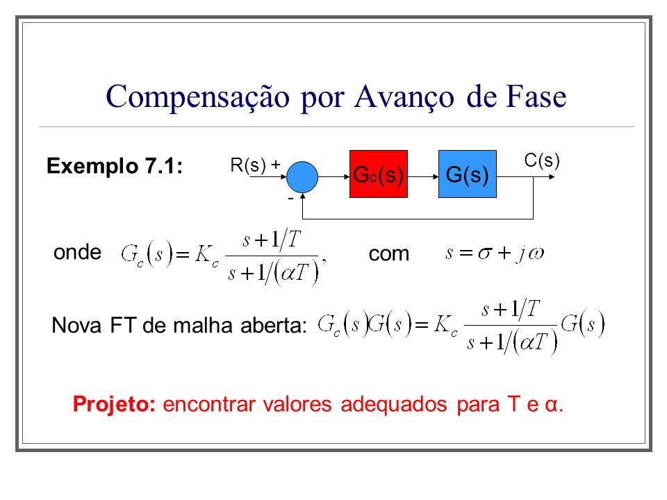 Compensação por Avanço de Fase Exemplo 7.1: R(s) + G(s) - C(s) G c (s) com onde Nova FT de malha aberta: Projeto: encontrar valores adequados para T e
