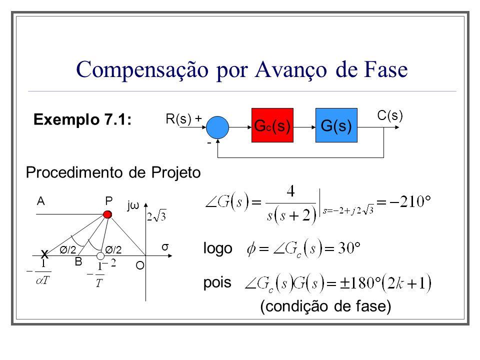 Compensação por Avanço de Fase Exemplo 7.1: G(s) R(s) + - C(s) G c (s) jωjω σ PA Procedimento de Projeto O Ø/2 logo pois x B (condição de fase)