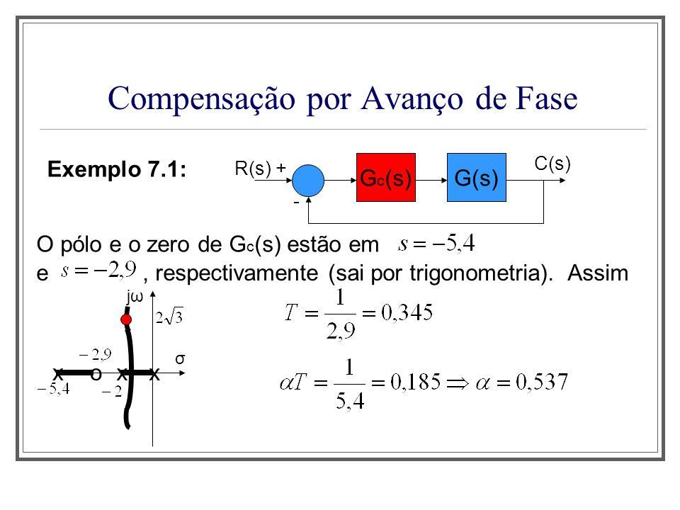 Compensação por Avanço de Fase Exemplo 7.1: G(s) R(s) + - C(s) G c (s) O pólo e o zero de G c (s) estão em e, respectivamente (sai por trigonometria).