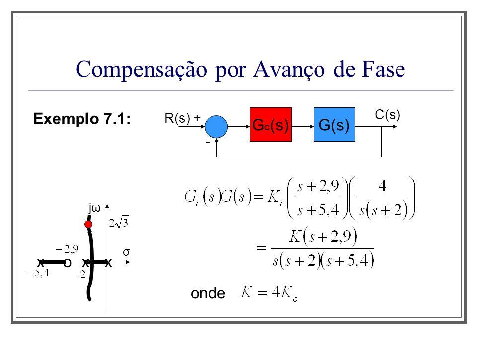 Compensação por Avanço de Fase Exemplo 7.1: G(s) R(s) + - C(s) G c (s) O ganho K é calculado a partir da condição de módulo