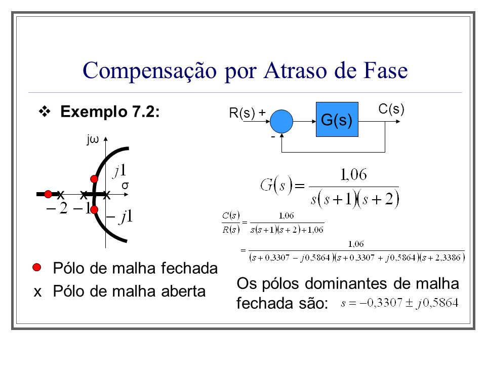 Compensação por Atraso de Fase Exemplo 7.2: G(s) R(s) + - C(s) x jωjω σ xx x Pólo de malha fechada Pólo de malha aberta Os pólos dominantes de malha f