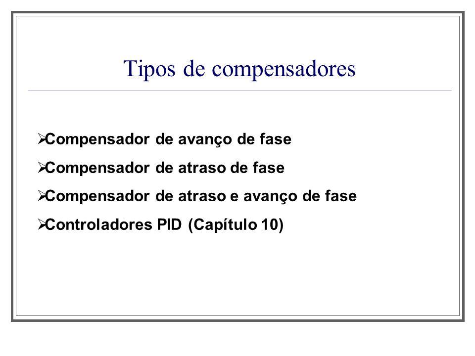 Tipos de compensação G c (s)G(s) H(s) + - G 1 (s)G 2 (s) H(s) + - G c (s) + - Compensação em Série Compensação em Paralelo ou por realimentação