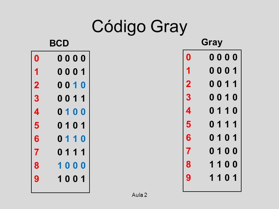 Aula 2 Código Gray G2G1G0G2G1G0 0 0 0 0 0 1 0 0 0 1 2 0 0 1 1 3 0 0 1 0 4 0 1 1 0 5 0 1 1 1 6 0 1 0 1 7 0 1 0 0 8 1 1 0 0 9 1 1 0 1 Encoder: Codificador de posição