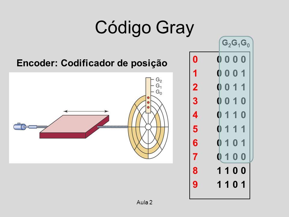 Aula 2 Código Gray G2G1G0G2G1G0 0 0 0 0 0 1 0 0 0 1 2 0 0 1 1 3 0 0 1 0 4 0 1 1 0 5 0 1 1 1 6 0 1 0 1 7 0 1 0 0 8 1 1 0 0 9 1 1 0 1 Encoder: Codificad