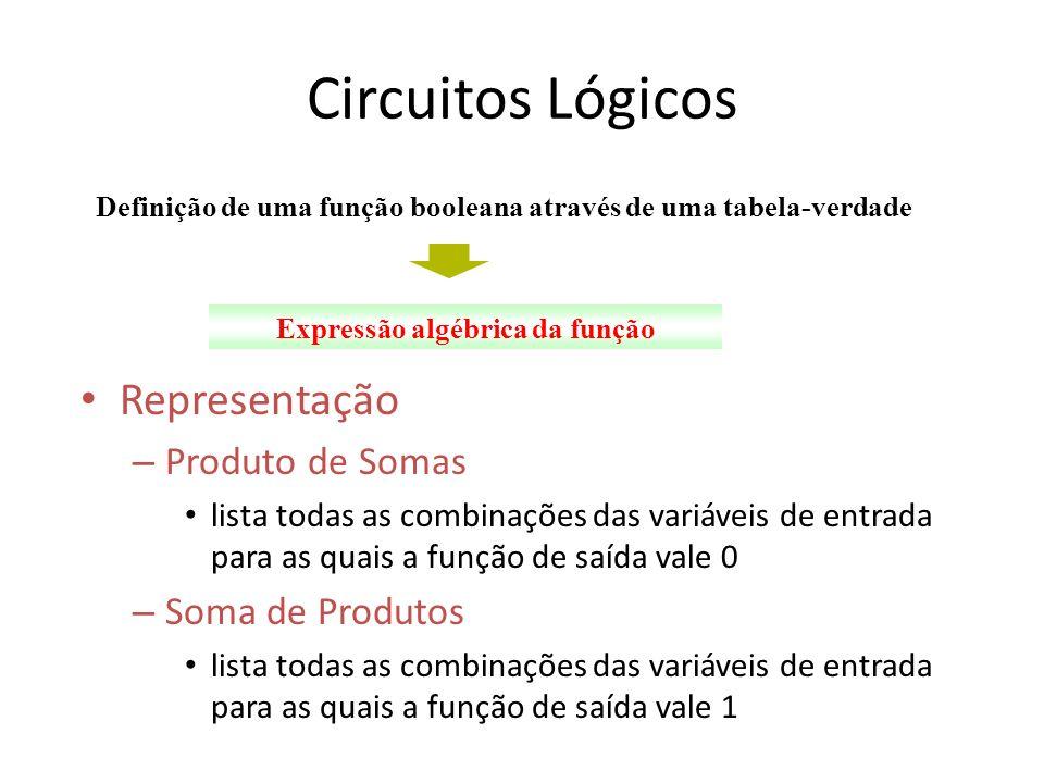 Circuitos Lógicos Representação – Produto de Somas lista todas as combinações das variáveis de entrada para as quais a função de saída vale 0 – Soma d