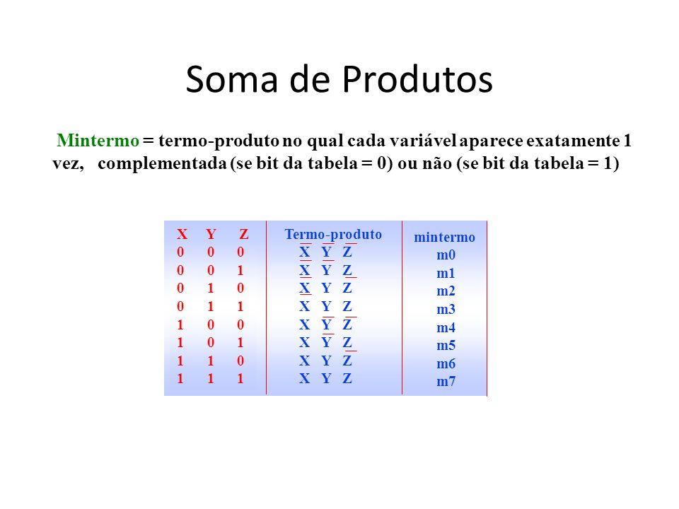 Soma de Produtos Mintermo = termo-produto no qual cada variável aparece exatamente 1 vez, complementada (se bit da tabela = 0) ou não (se bit da tabel