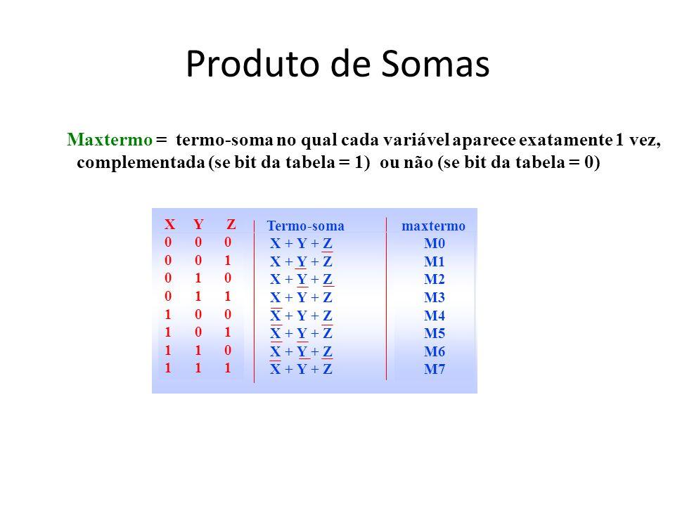 Produto de Somas Maxtermo = termo-soma no qual cada variável aparece exatamente 1 vez, complementada (se bit da tabela = 1) ou não (se bit da tabela =