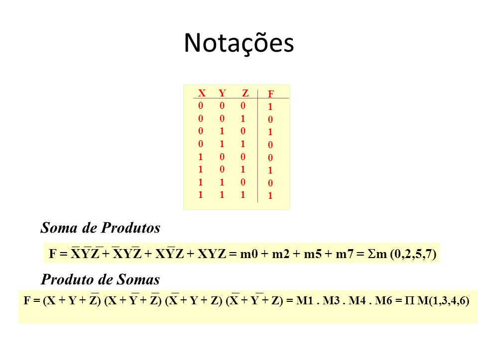 Notações X Y Z 0 0 0 0 0 1 0 1 0 0 1 1 1 0 0 1 0 1 1 1 0 1 1 1 F10100101F10100101 F = XYZ + XYZ + XYZ + XYZ = m0 + m2 + m5 + m7 = m (0,2,5,7) Soma de
